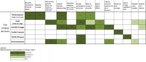 Lave-linge propriétés et critères de choix : performance, environnement, allergies, etc.