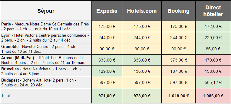 Meilleurs comparateurs d 39 h tels tests et analyse blog for Les sites des hotels