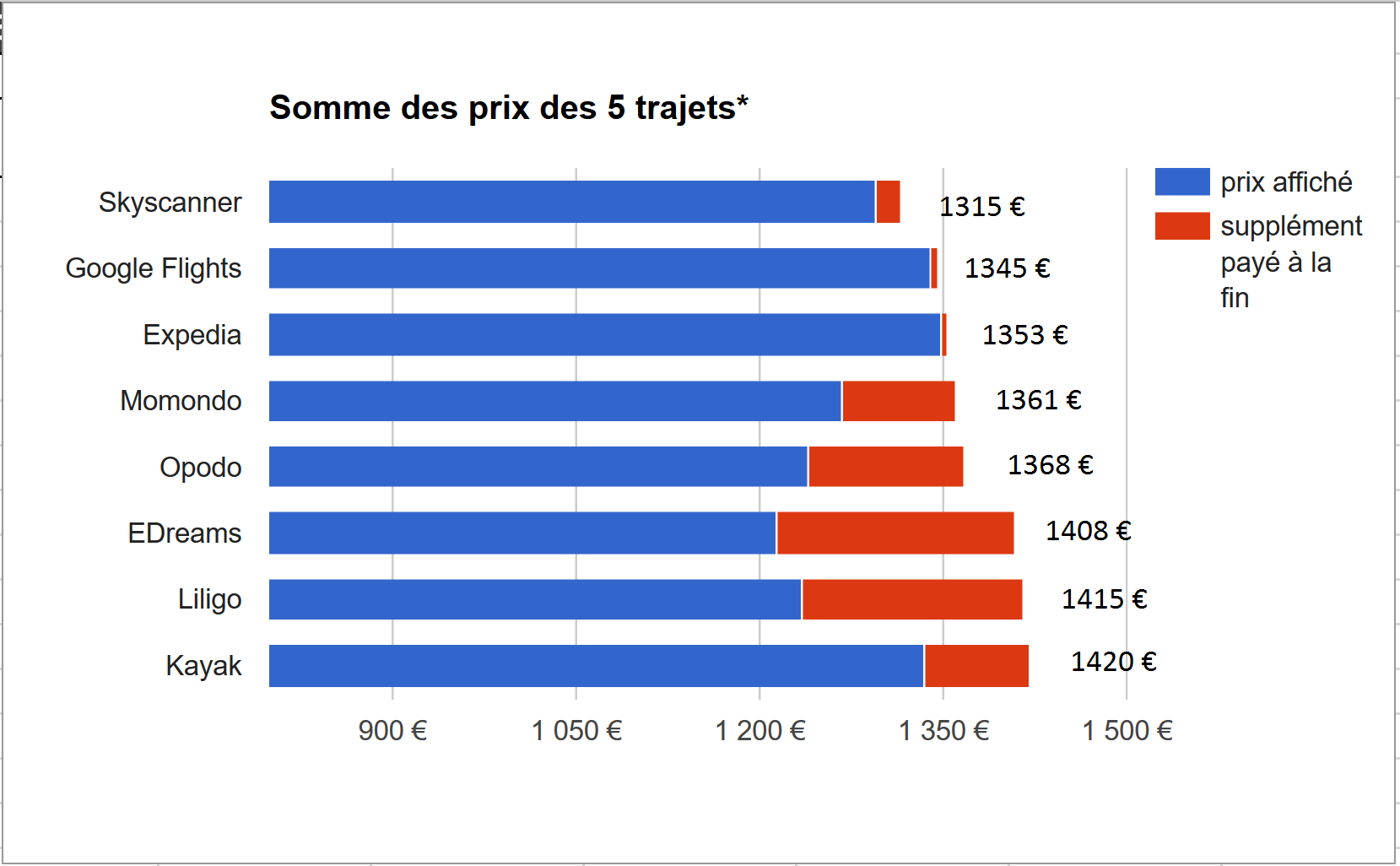 Fiabilité des prix par comparateur et agence