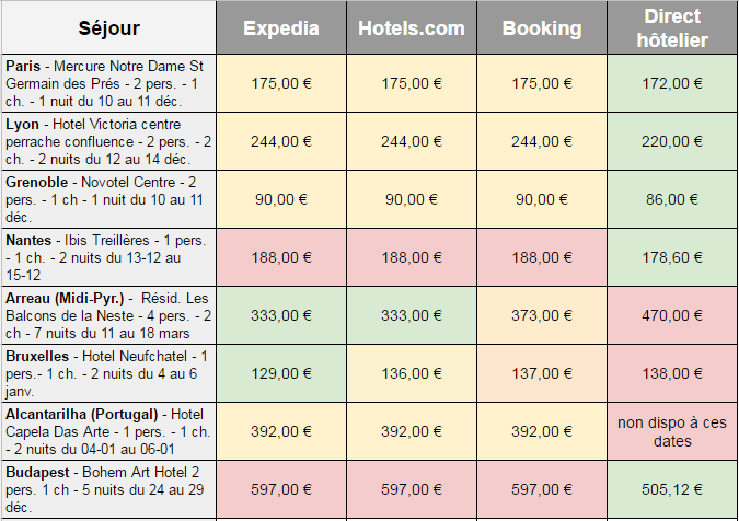 Prix hôtels en direct vs OTA