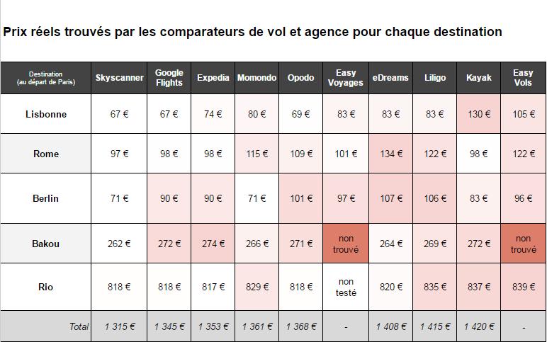 resultats test prix réels comparateurs et agences